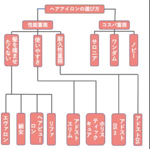 ヘアアイロンの選び方をまとめた図